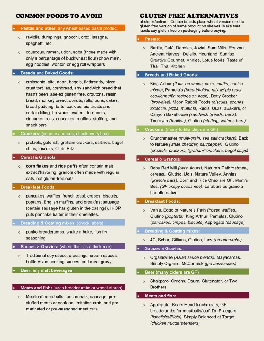 comparison chart - foods to avoid, gluten free alternatives